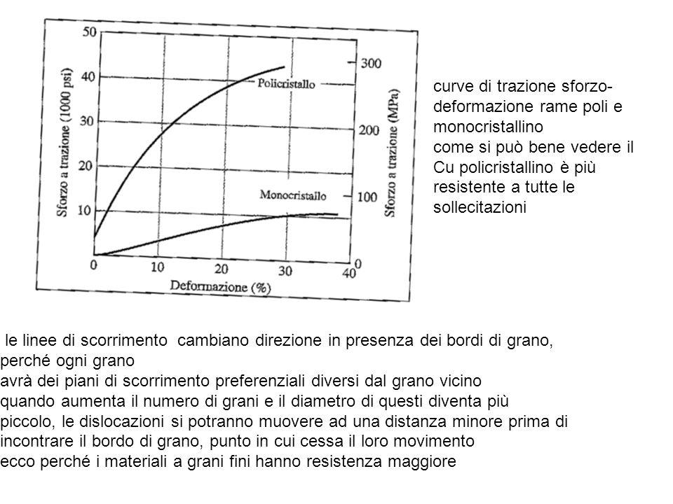 curve di trazione sforzo- deformazione rame poli e monocristallino come si può bene vedere il Cu policristallino è più resistente a tutte le sollecita