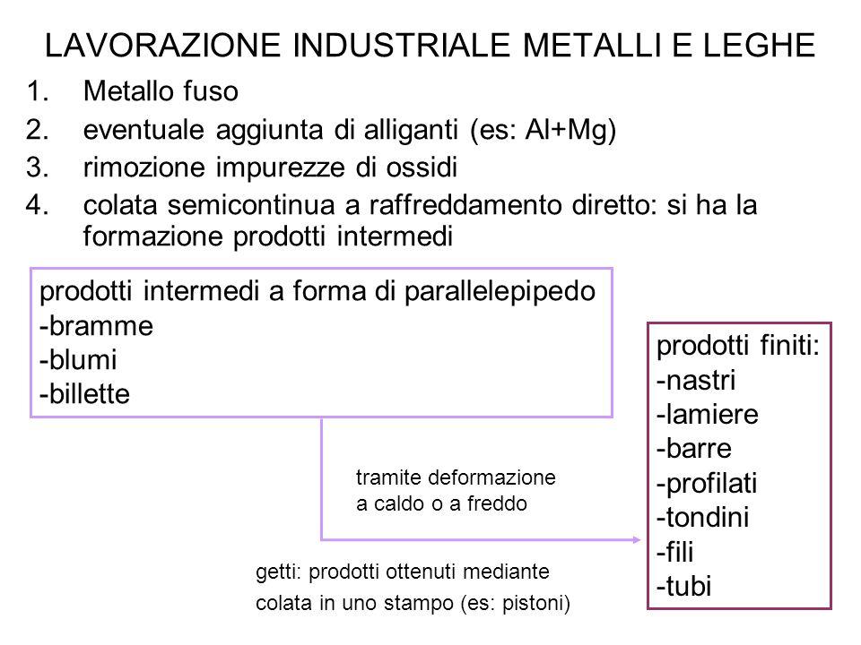 LAVORAZIONE INDUSTRIALE METALLI E LEGHE 1.Metallo fuso 2.eventuale aggiunta di alliganti (es: Al+Mg) 3.rimozione impurezze di ossidi 4.colata semicont