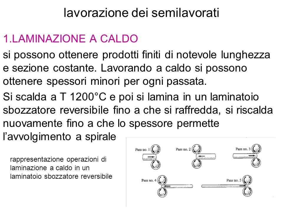 lavorazione dei semilavorati 1.LAMINAZIONE A CALDO si possono ottenere prodotti finiti di notevole lunghezza e sezione costante. Lavorando a caldo si