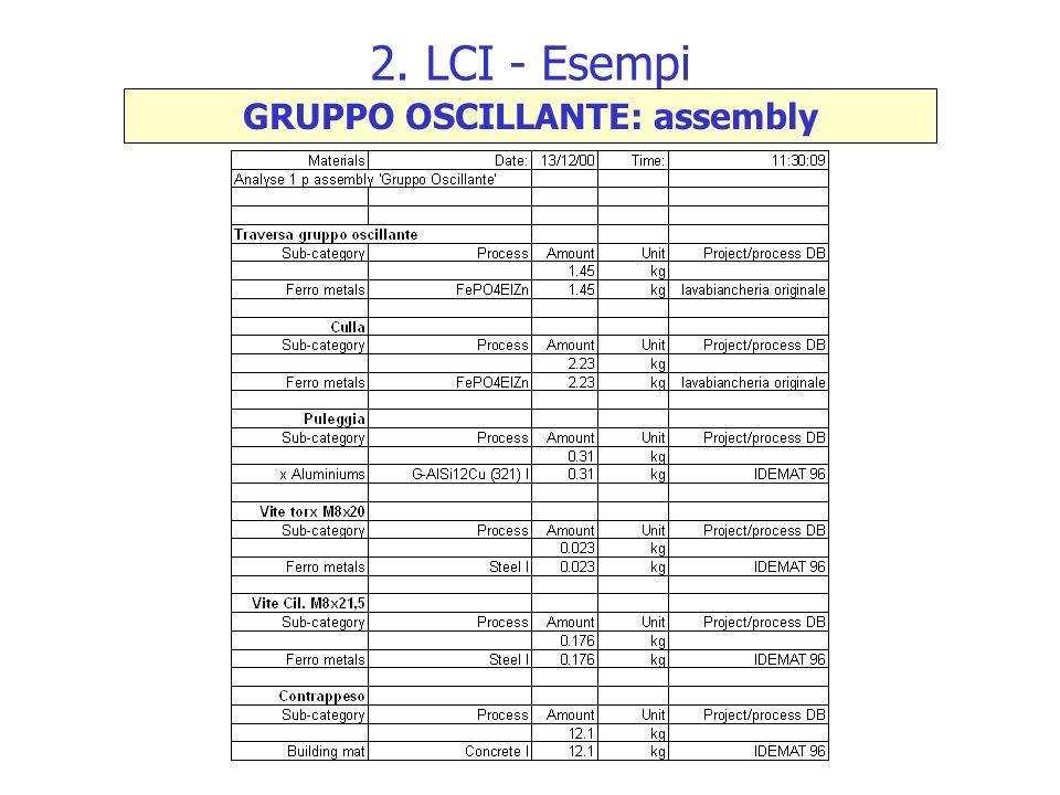 2. LCI - Esempi GRUPPO OSCILLANTE: assembly