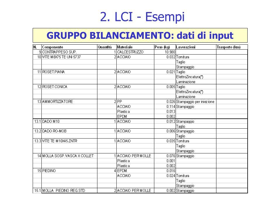 2. LCI - Esempi GRUPPO BILANCIAMENTO: dati di input
