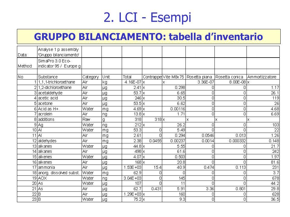 2. LCI - Esempi GRUPPO BILANCIAMENTO: tabella dinventario