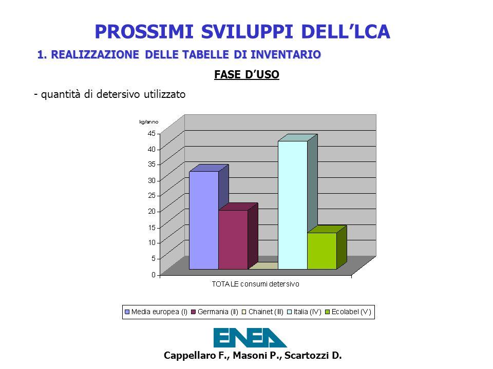 Cappellaro F., Masoni P., Scartozzi D. PROSSIMI SVILUPPI DELLLCA 1. REALIZZAZIONE DELLE TABELLE DI INVENTARIO 1. REALIZZAZIONE DELLE TABELLE DI INVENT