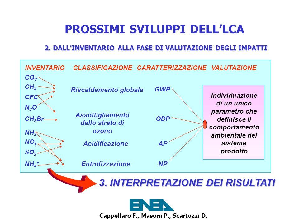 Cappellaro F., Masoni P., Scartozzi D. PROSSIMI SVILUPPI DELLLCA INVENTARIO CLASSIFICAZIONE CARATTERIZZAZIONE VALUTAZIONE Riscaldamento globale Assott