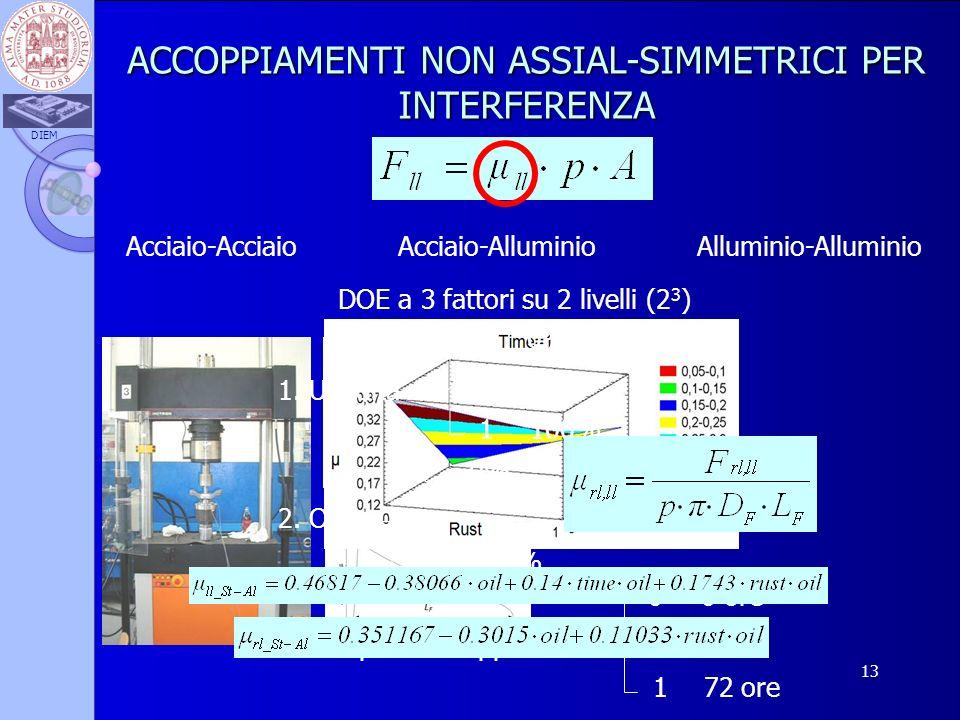 DIEM 13 ACCOPPIAMENTI NON ASSIAL-SIMMETRICI PER INTERFERENZA Acciaio-AcciaioAlluminio-AlluminioAcciaio-Alluminio DOE a 3 fattori su 2 livelli (2 3 ) 1