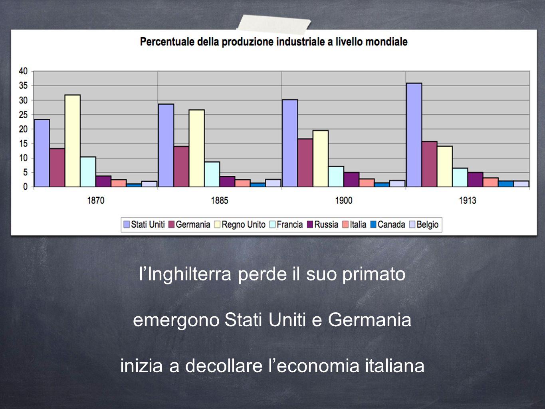 lInghilterra perde il suo primato emergono Stati Uniti e Germania inizia a decollare leconomia italiana
