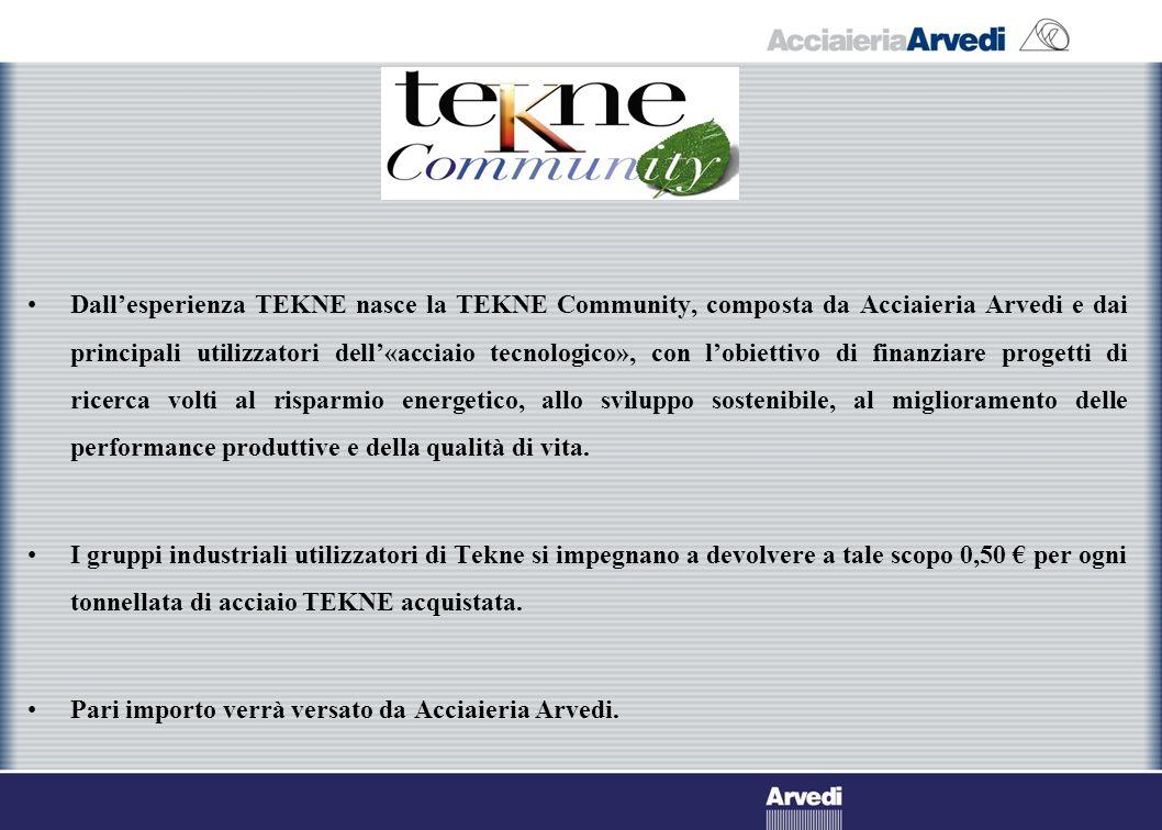 Dallesperienza TEKNE nasce la TEKNE Community, composta da Acciaieria Arvedi e dai principali utilizzatori dell«acciaio tecnologico», con lobiettivo di finanziare progetti di ricerca volti al risparmio energetico, allo sviluppo sostenibile, al miglioramento delle performance produttive e della qualità di vita.
