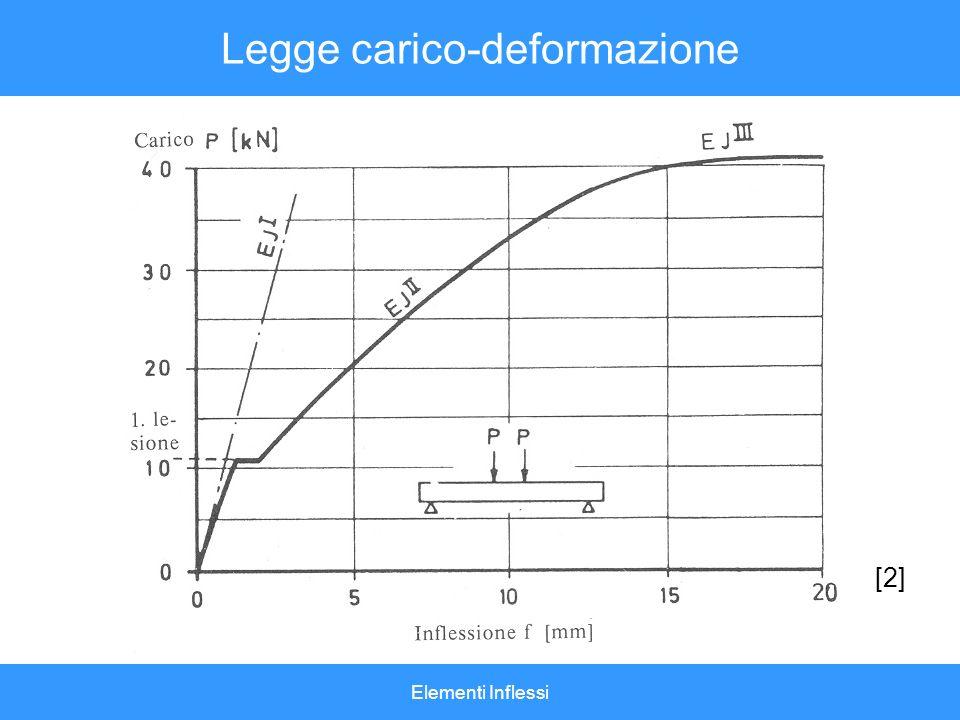 Elementi Inflessi Legge carico-deformazione [2]