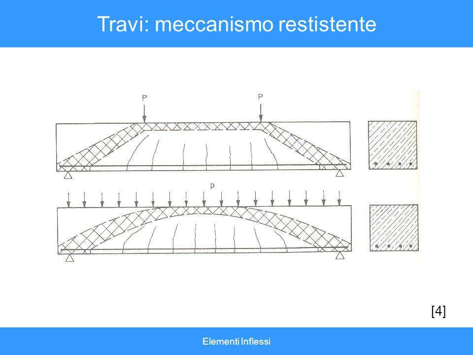 Elementi Inflessi Travi: meccanismo restistente [4]