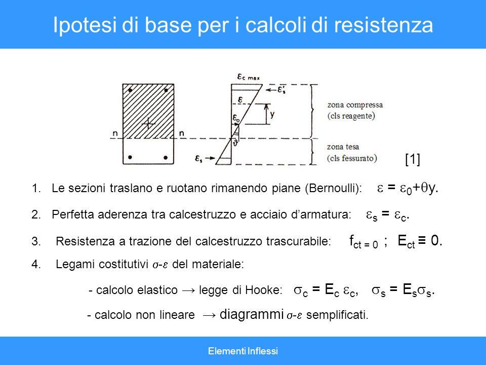 Elementi Inflessi Ipotesi di base per i calcoli di resistenza 1. Le sezioni traslano e ruotano rimanendo piane (Bernoulli): = 0 + y. 2. Perfetta adere