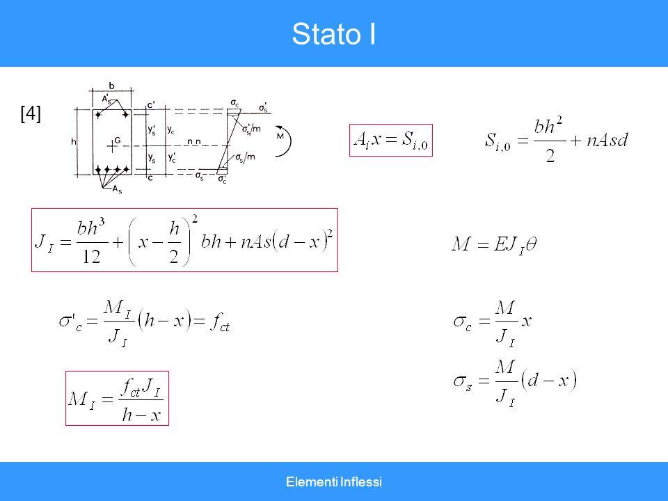 Elementi Inflessi Stato I [4]