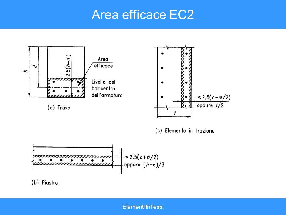 Elementi Inflessi Area efficace EC2