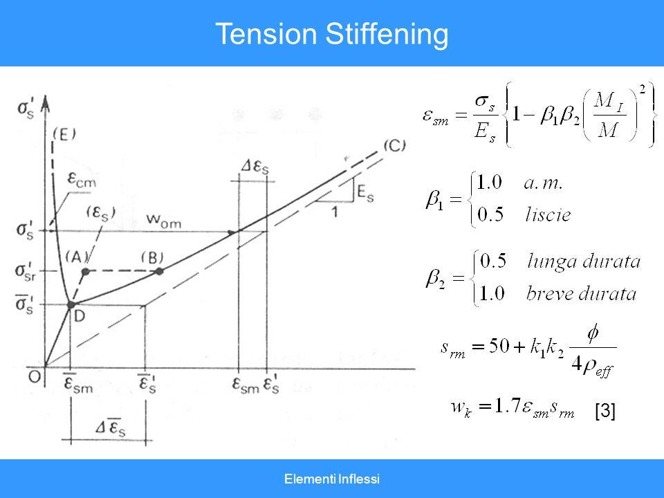 Elementi Inflessi Tension Stiffening [3]