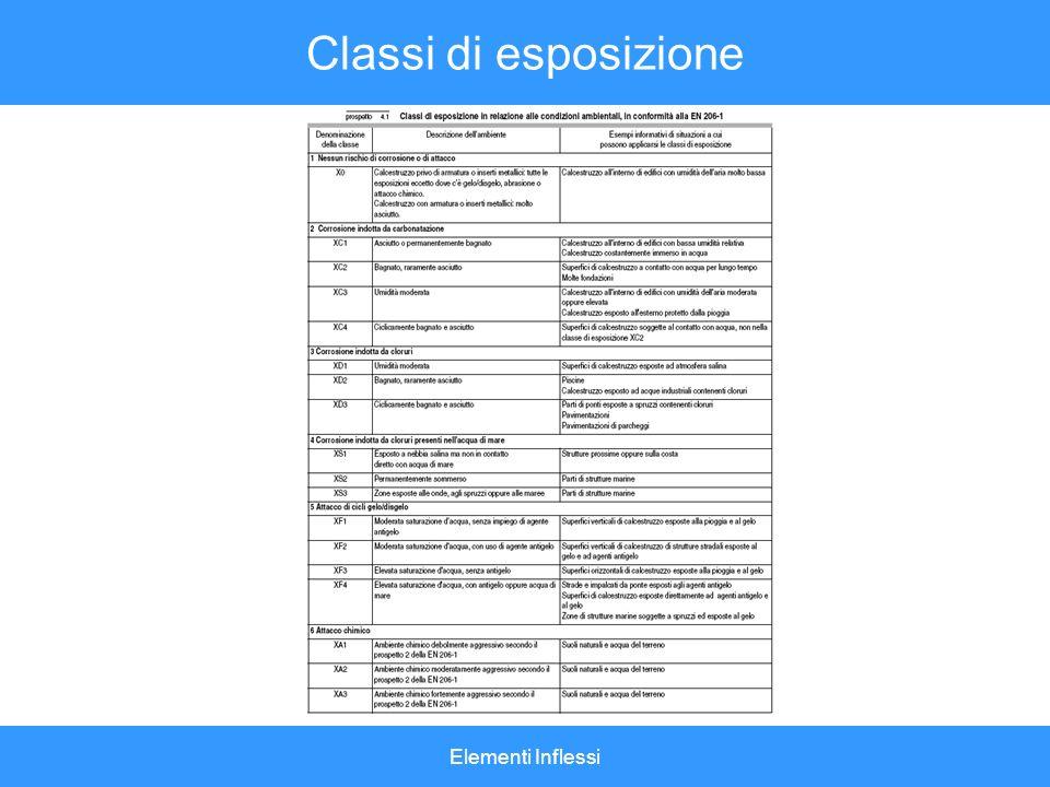 Elementi Inflessi Classi di esposizione
