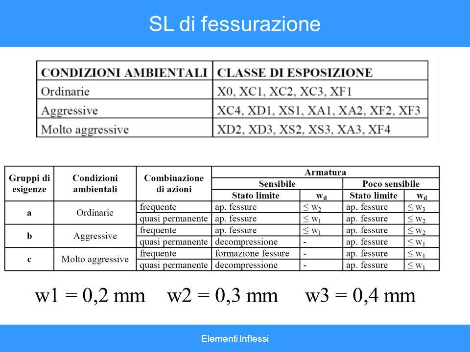 Elementi Inflessi SL di fessurazione w1 = 0,2 mm w2 = 0,3 mm w3 = 0,4 mm