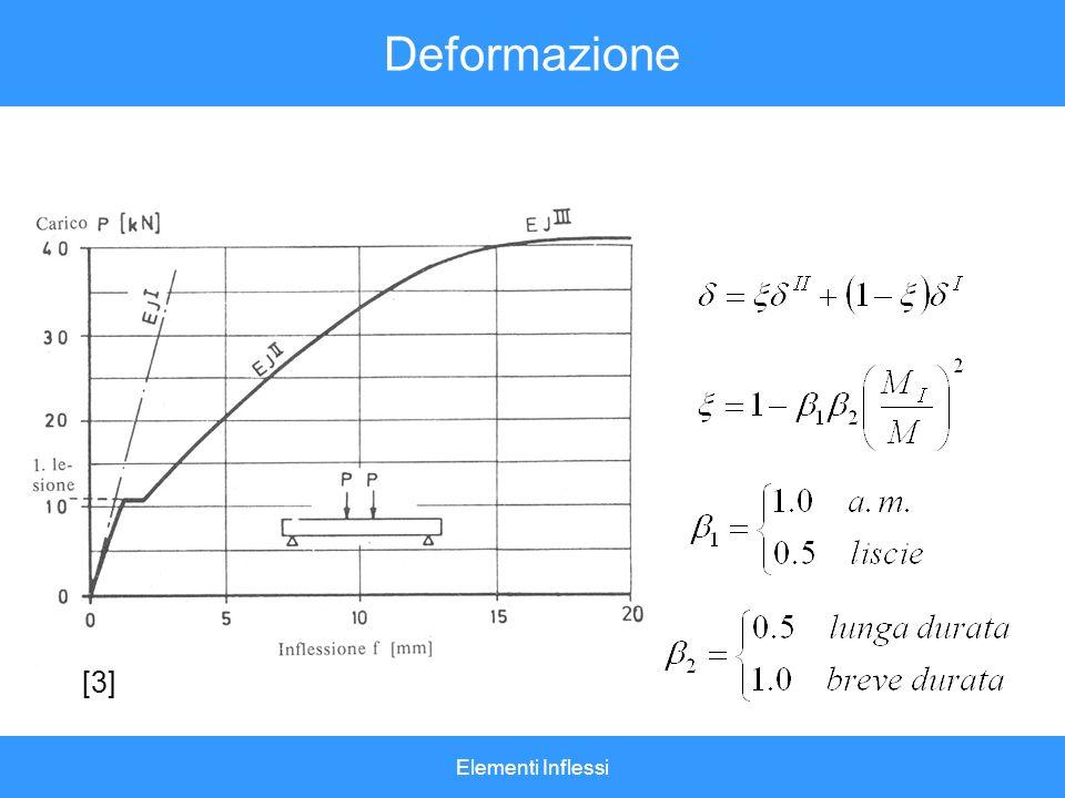 Elementi Inflessi Deformazione [3]