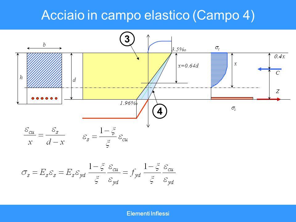 Elementi Inflessi Acciaio in campo elastico (Campo 4) d x h b 3.5% o 3 4 1.96% o x=0.64d c C Z x s