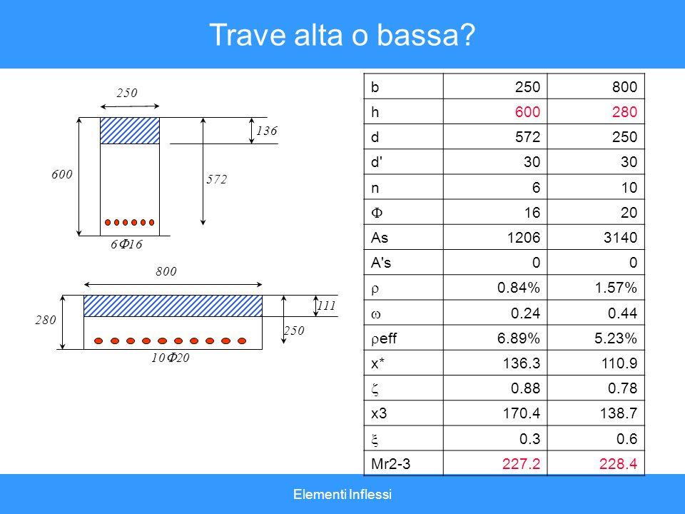 Elementi Inflessi Trave alta o bassa? b250800 h600280 d572250 d'30 n610 1620 As12063140 A's00 0.84%1.57% 0.240.44 eff 6.89%5.23% x*136.3110.9 0.880.78