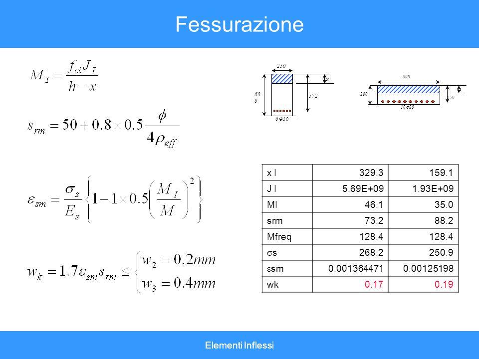 Elementi Inflessi Fessurazione 572 60 0 x 250 6 16 280 250 800 x 10 20 x I329.3159.1 J I5.69E+091.93E+09 MI46.135.0 srm73.288.2 Mfreq128.4 s 268.2250.