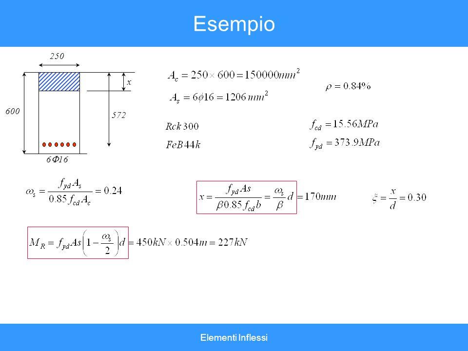 Elementi Inflessi Esempio 572 600 x 250 6 16