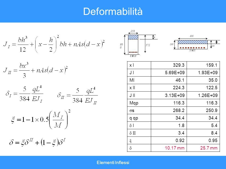 Elementi Inflessi Deformabilità x I329.3 159.1 J I5.69E+091.93E+09 MI46.135.0 x II224.3122.5 J II3.13E+091.26E+09 Mqp116.3 s 268.2250.9 q qp34.4 I 1.8