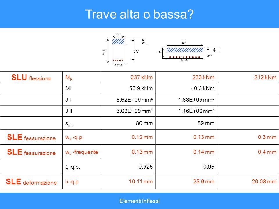 Elementi Inflessi Trave alta o bassa? SLU flessione MRMR 237 kNm233 kNm212 kNm MI53.9 kNm40.3 kNm J I5.62E+09 mm 4 1.83E+09 mm 4 J II3.03E+09 mm 4 1.1