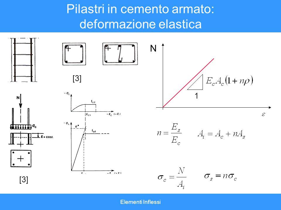 Elementi Inflessi Pilastri in cemento armato SLU [3] N