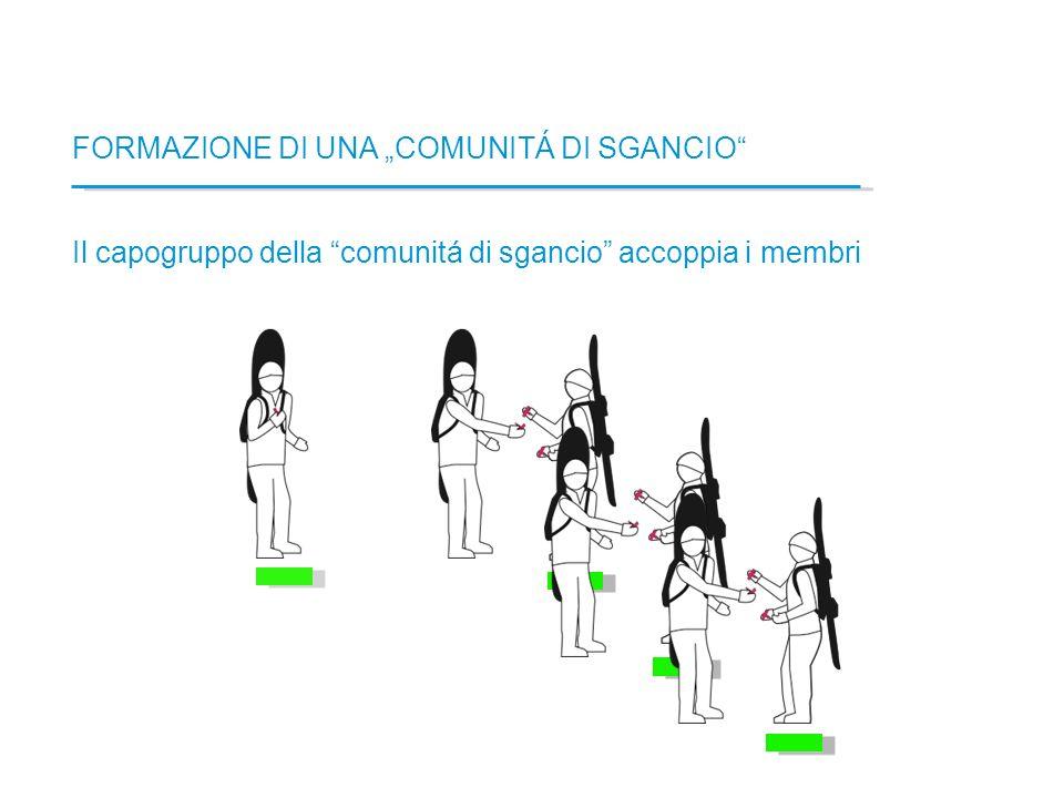 FORMAZIONE DI UNA COMUNITÁ DI SGANCIO Il capogruppo della comunitá di sgancio accoppia i membri