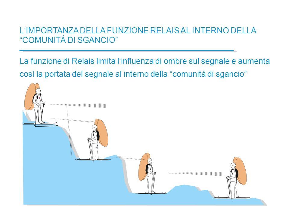 LIMPORTANZA DELLA FUNZIONE RELAIS AL INTERNO DELLA COMUNITÁ DI SGANCIO La funzione di Relais limita linfluenza di ombre sul segnale e aumenta così la