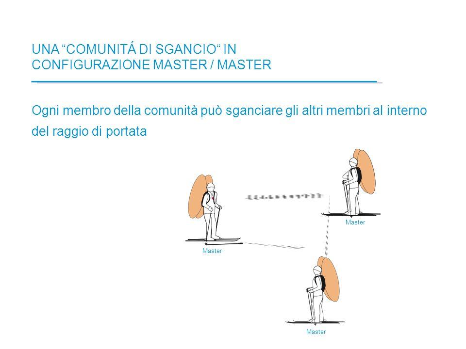 UNA COMUNITÁ DI SGANCIO IN CONFIGURAZIONE MASTER / MASTER Ogni membro della comunità può sganciare gli altri membri al interno del raggio di portata M