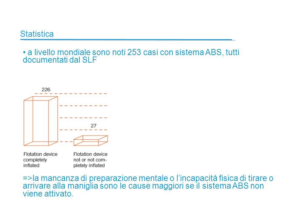 Statistica a livello mondiale sono noti 253 casi con sistema ABS, tutti documentati dal SLF =>la mancanza di preparazione mentale o lincapacità fisica di tirare o arrivare alla maniglia sono le cause maggiori se il sistema ABS non viene attivato.
