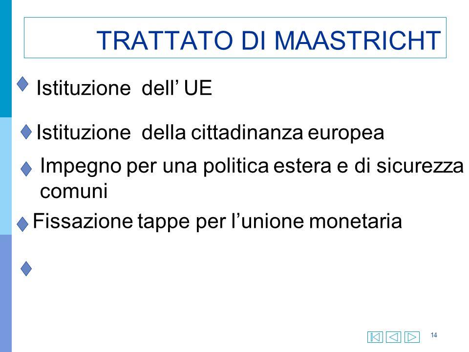 14 TRATTATO DI MAASTRICHT Istituzione dell UE Istituzione della cittadinanza europea Fissazione tappe per lunione monetaria Impegno per una politica estera e di sicurezza comuni