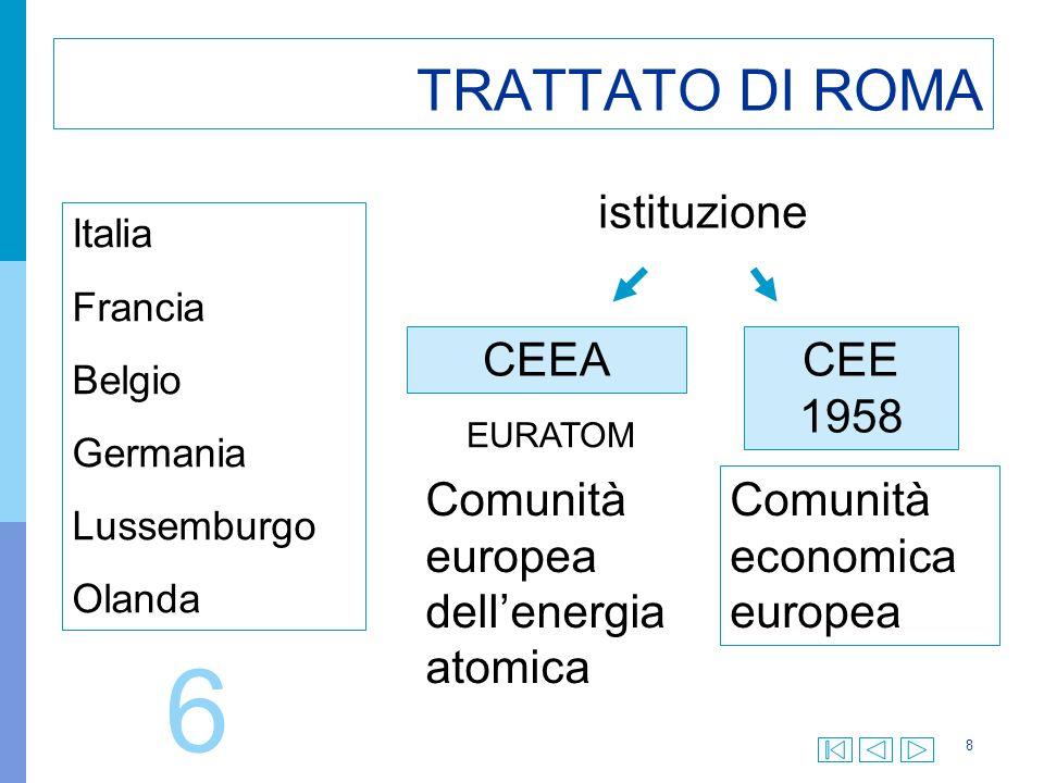 8 TRATTATO DI ROMA Italia Francia Belgio Germania Lussemburgo Olanda istituzione CEEACEE 1958 EURATOM Comunità europea dellenergia atomica Comunità economica europea 6