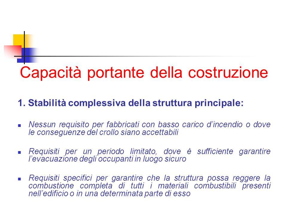 Capacità portante della costruzione 1. Stabilità complessiva della struttura principale: Nessun requisito per fabbricati con basso carico dincendio o