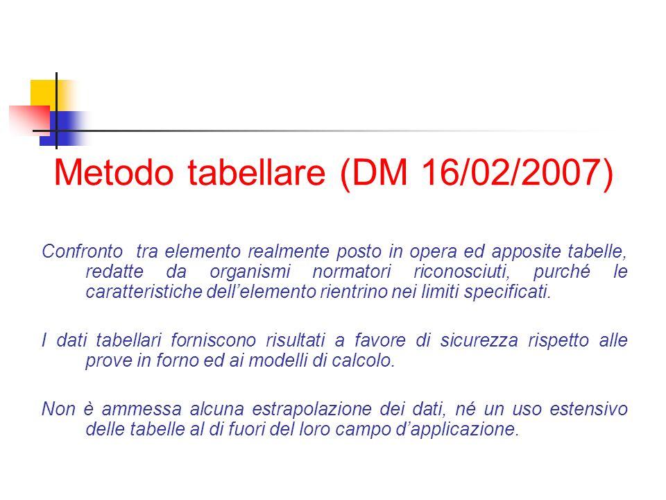 Metodo tabellare (DM 16/02/2007) Confronto tra elemento realmente posto in opera ed apposite tabelle, redatte da organismi normatori riconosciuti, pur