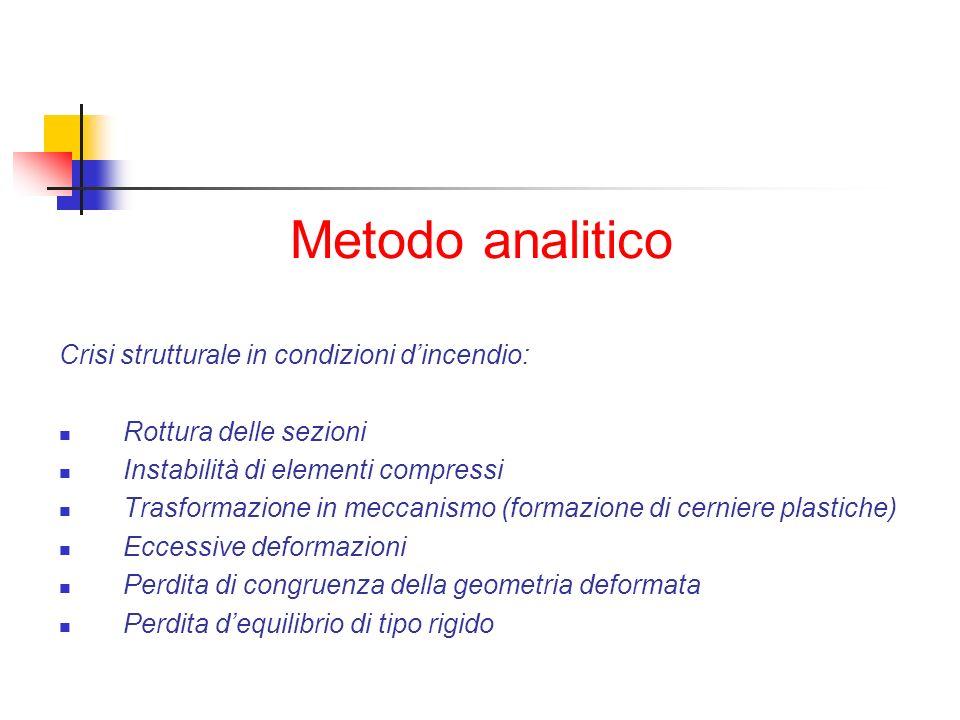 Metodo analitico Crisi strutturale in condizioni dincendio: Rottura delle sezioni Instabilità di elementi compressi Trasformazione in meccanismo (form