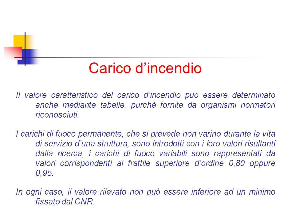 Carico dincendio Il valore caratteristico del carico dincendio può essere determinato anche mediante tabelle, purché fornite da organismi normatori ri