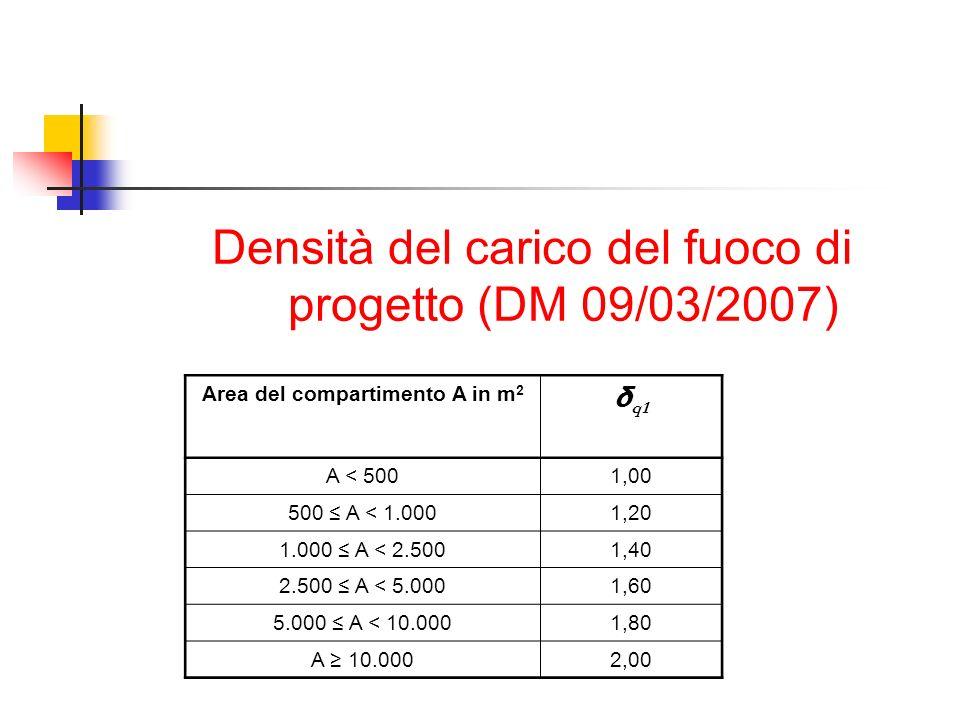 Densità del carico del fuoco di progetto (DM 09/03/2007) Area del compartimento A in m 2 δ q1 A < 5001,00 500 A < 1.0001,20 1.000 A < 2.5001,40 2.500