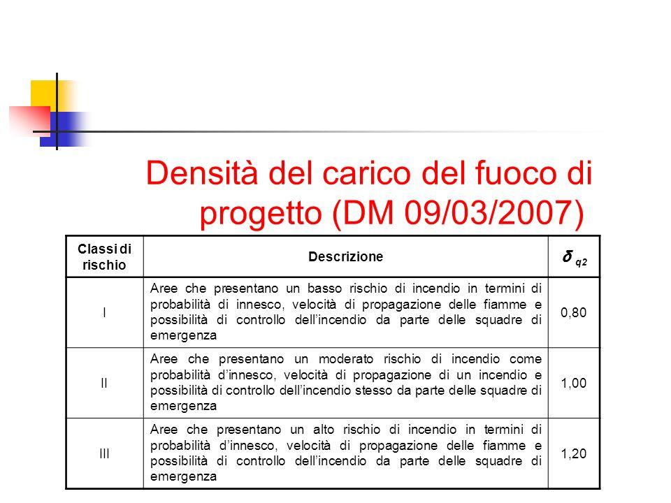Densità del carico del fuoco di progetto (DM 09/03/2007) Classi di rischio Descrizione δ q2 I Aree che presentano un basso rischio di incendio in term