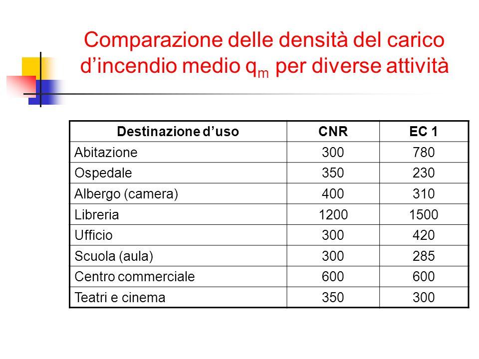 Comparazione delle densità del carico dincendio medio q m per diverse attività Destinazione dusoCNREC 1 Abitazione300780 Ospedale350230 Albergo (camer
