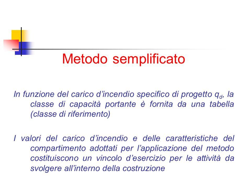Metodo semplificato In funzione del carico dincendio specifico di progetto q d, la classe di capacità portante è fornita da una tabella (classe di rif