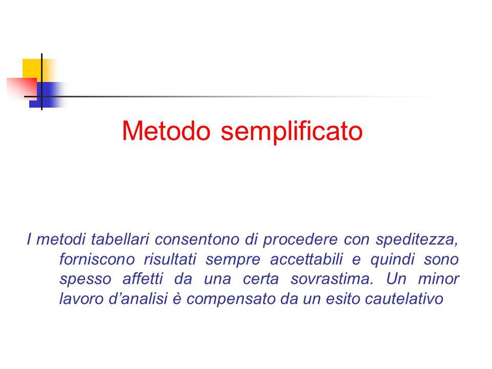 Metodo semplificato I metodi tabellari consentono di procedere con speditezza, forniscono risultati sempre accettabili e quindi sono spesso affetti da