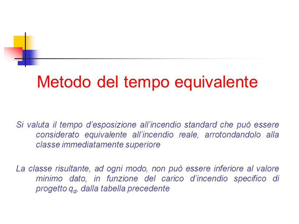 Metodo del tempo equivalente Si valuta il tempo desposizione allincendio standard che può essere considerato equivalente allincendio reale, arrotondan