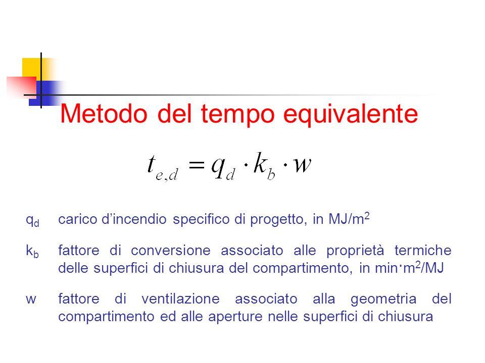 Metodo del tempo equivalente q d carico dincendio specifico di progetto, in MJ/m 2 k b fattore di conversione associato alle proprietà termiche delle