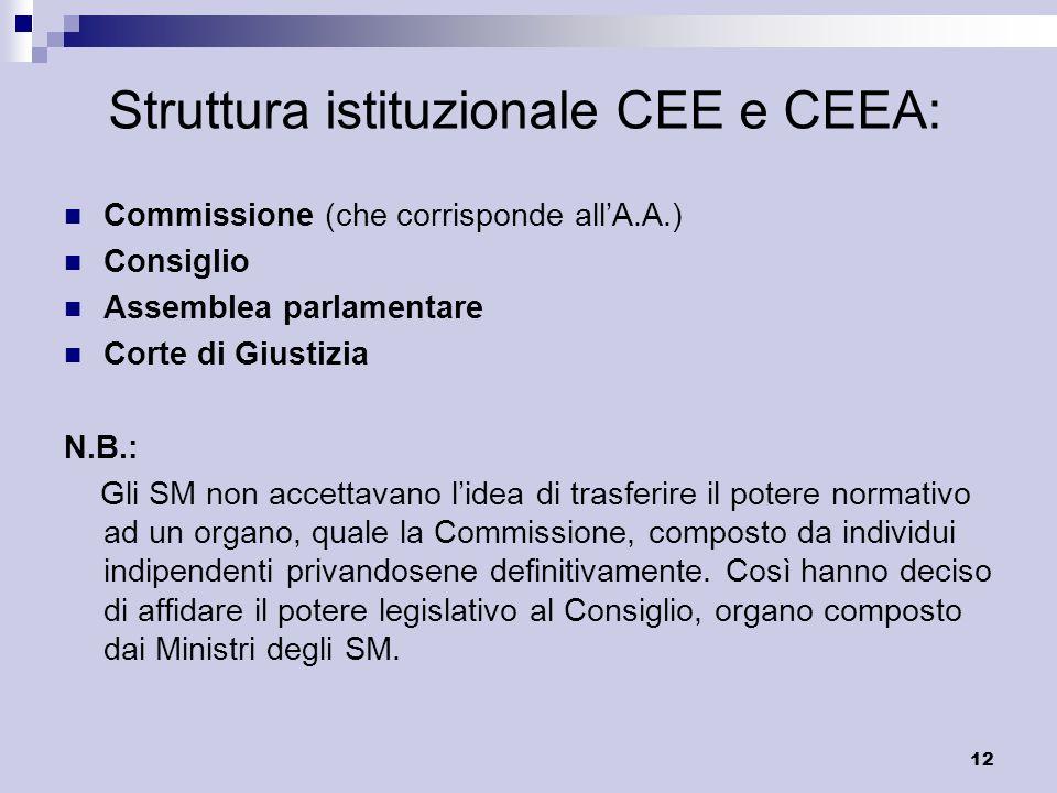 12 Struttura istituzionale CEE e CEEA: Commissione (che corrisponde allA.A.) Consiglio Assemblea parlamentare Corte di Giustizia N.B.: Gli SM non acce