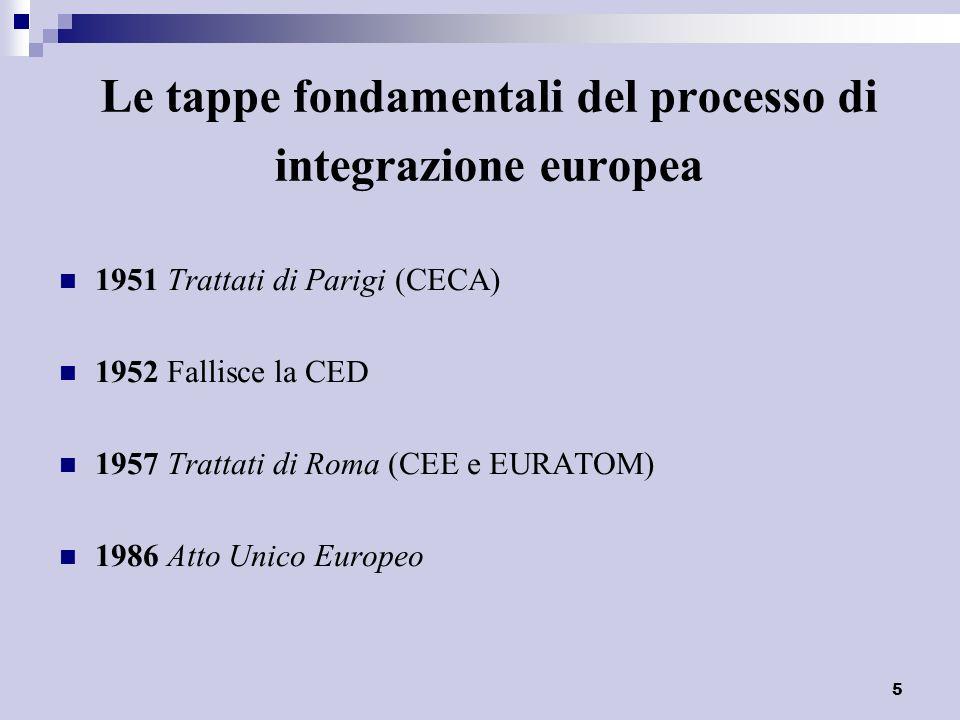 5 Le tappe fondamentali del processo di integrazione europea 1951 Trattati di Parigi (CECA) 1952 Fallisce la CED 1957 Trattati di Roma (CEE e EURATOM)