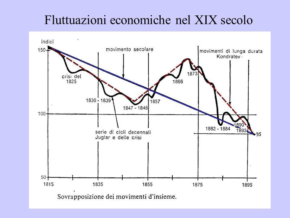 Fluttuazioni economiche nel XIX secolo