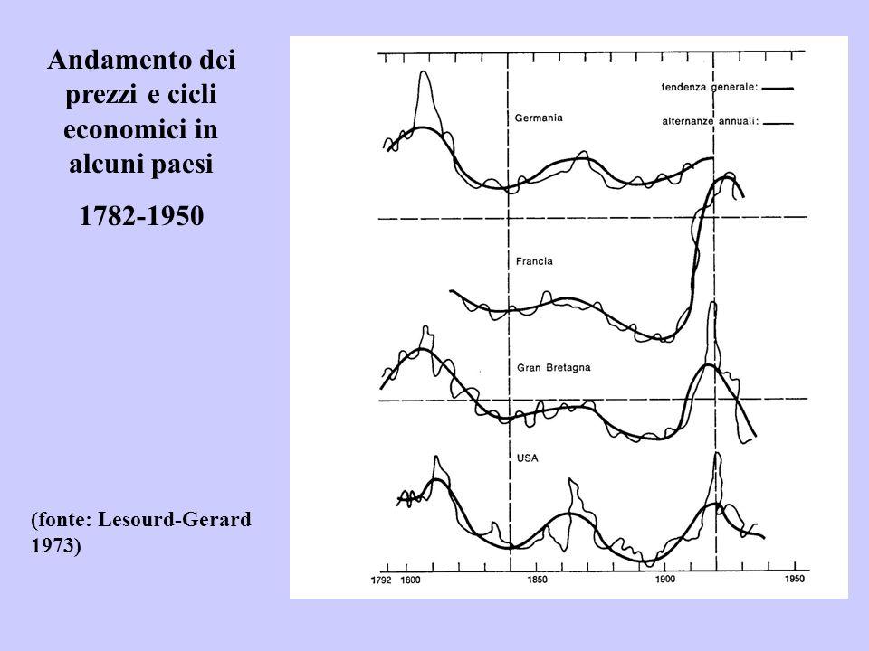 Andamento dei prezzi e cicli economici in alcuni paesi 1782-1950 (fonte: Lesourd-Gerard 1973)
