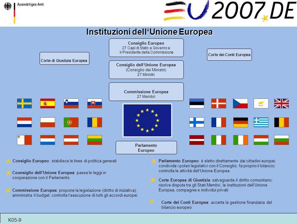 Commissione Europea 27 Membri Corte di Giustizia Europea Consiglio Europeo 27 Capi di Stato e Governo e il Presidente della Commissione Consiglio dell