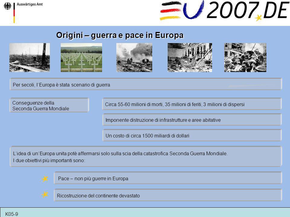Origini – guerra e pace in Europa Per secoli, lEuropa è stata scenario di guerra Conseguenze della Seconda Guerra Mondiale Lidea di unEuropa unita pot